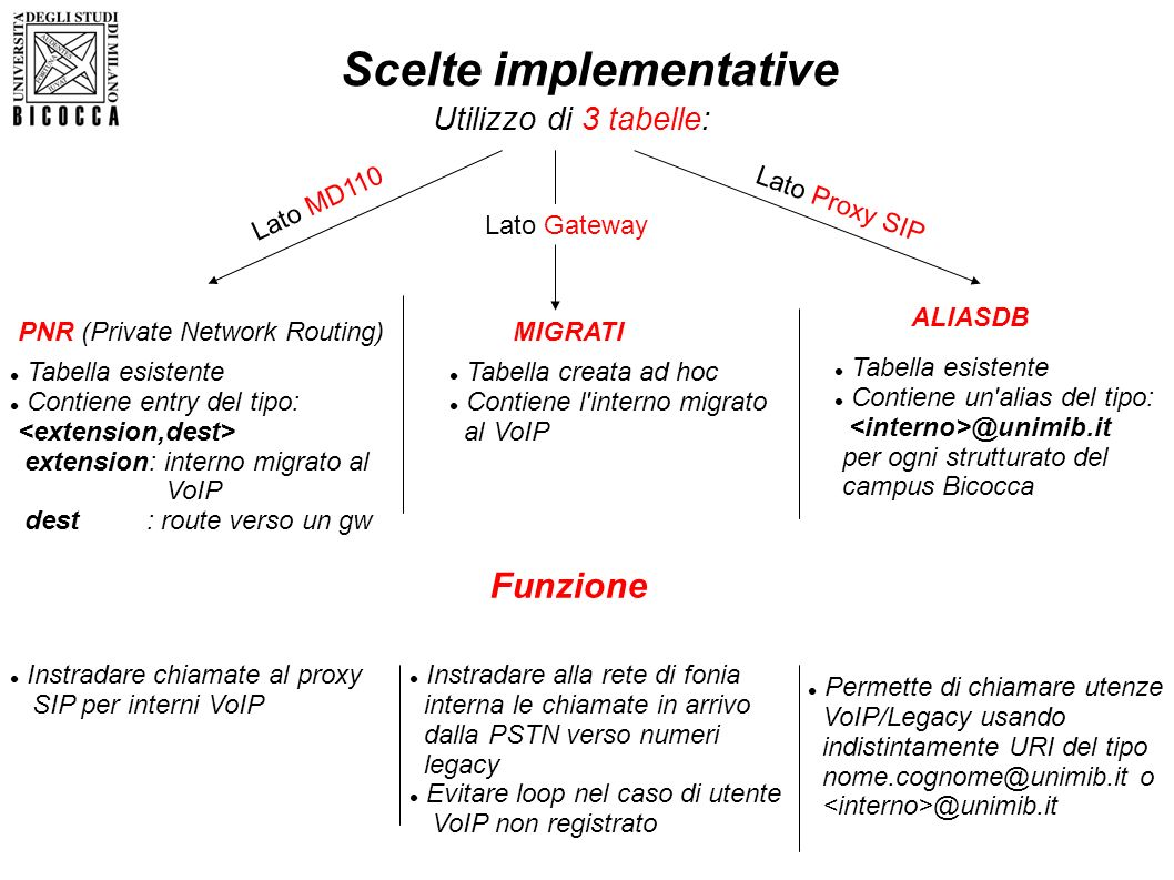Scelte implementative