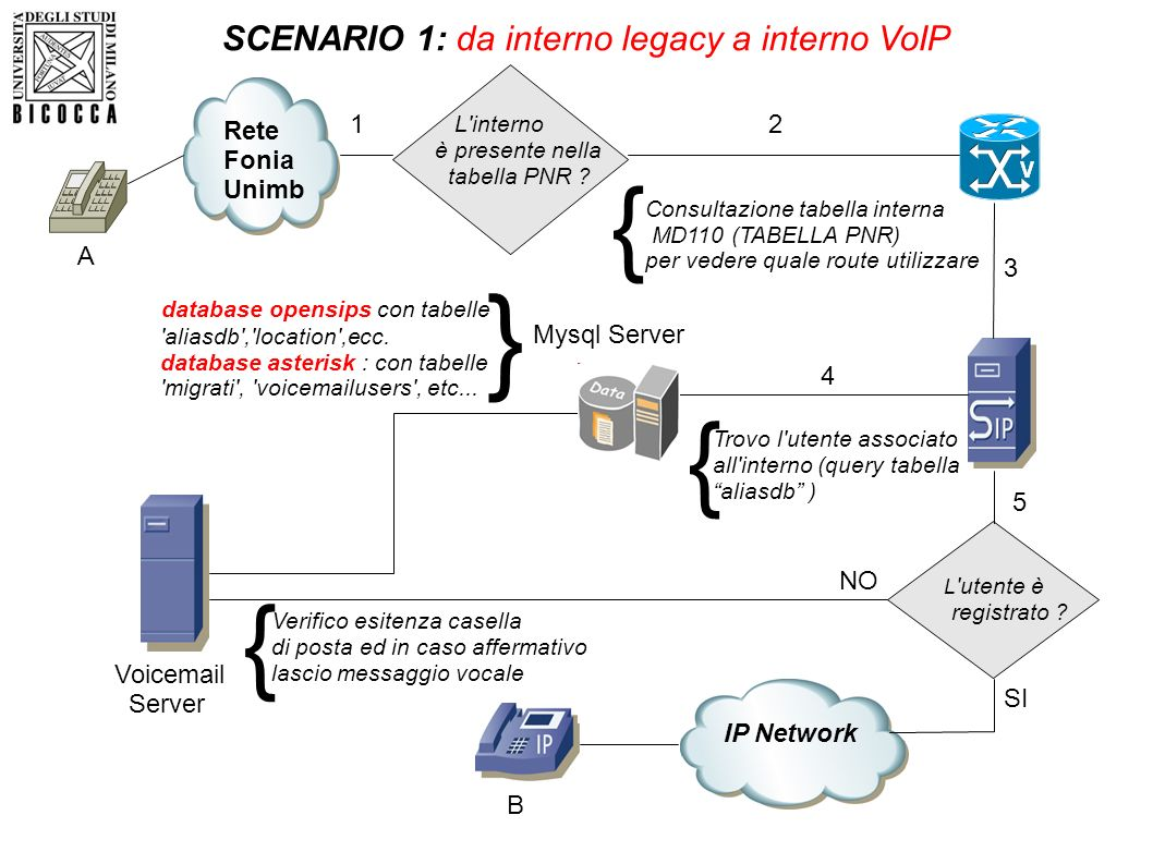 } { { { SCENARIO 1: da interno legacy a interno VoIP Rete Fonia Unimb