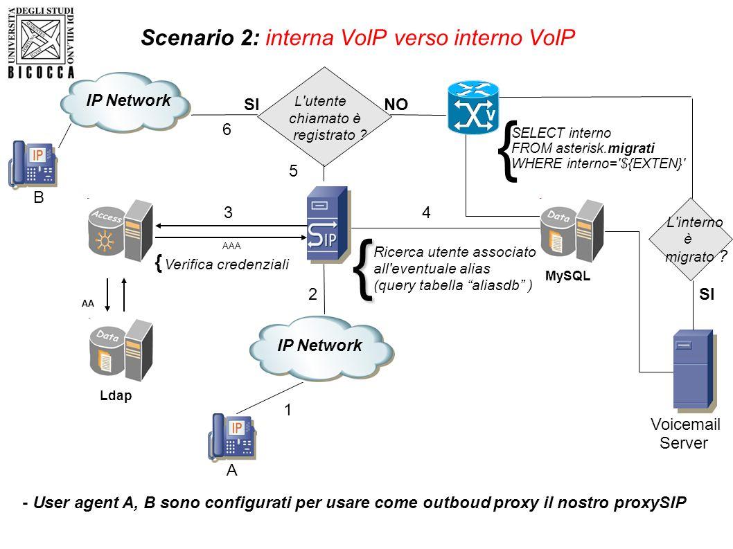 Scenario 2: interna VoIP verso interno VoIP