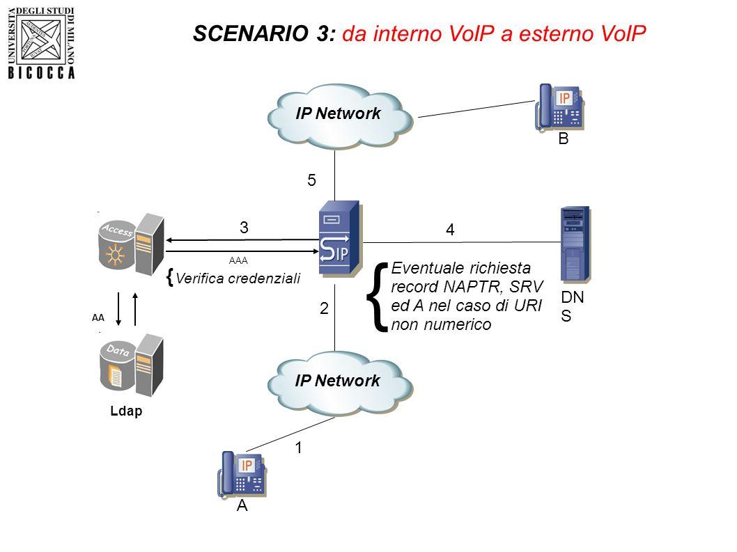 SCENARIO 3: da interno VoIP a esterno VoIP