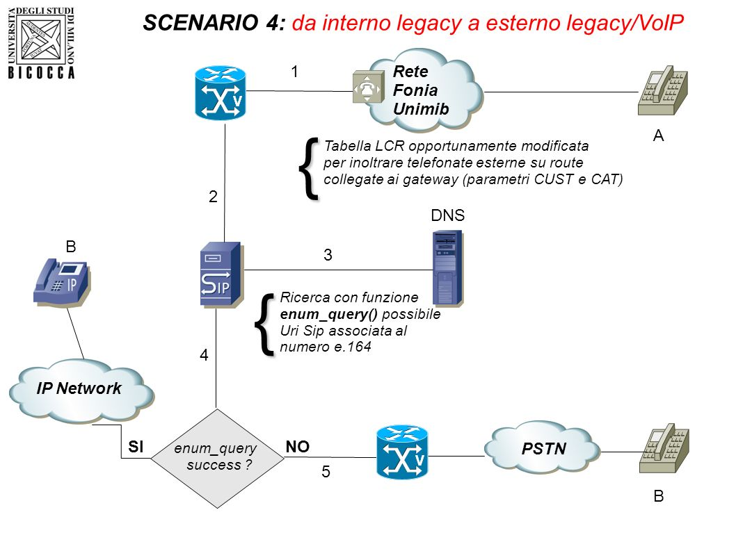 SCENARIO 4: da interno legacy a esterno legacy/VoIP