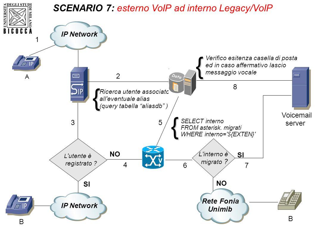 { { { SCENARIO 7: esterno VoIP ad interno Legacy/VoIP IP Network 1 2 8
