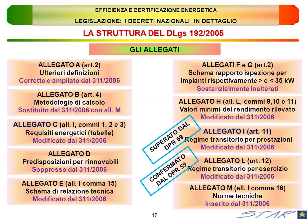 LA STRUTTURA DEL DLgs 192/2005 GLI ALLEGATI