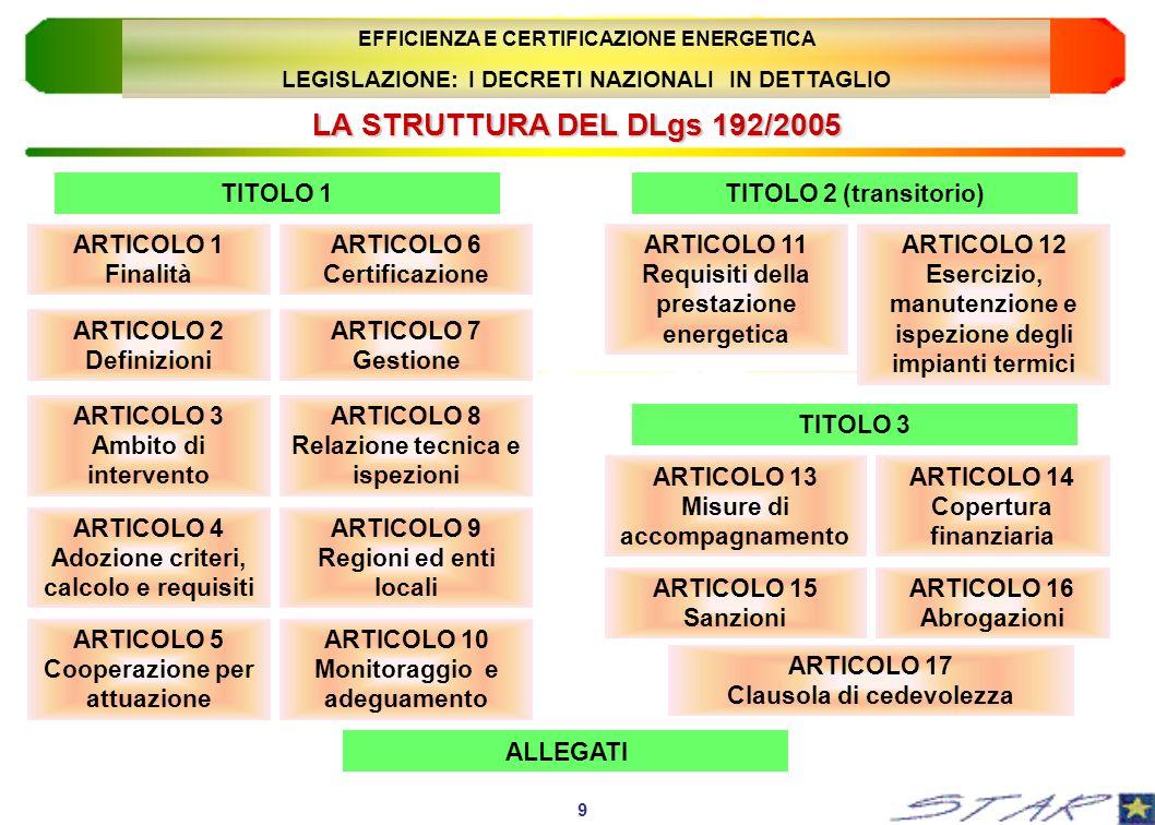 LA STRUTTURA DEL DLgs 192/2005 TITOLO 1 TITOLO 2 (transitorio)
