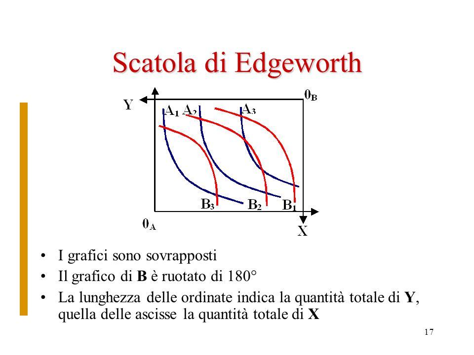 Scatola di Edgeworth I grafici sono sovrapposti