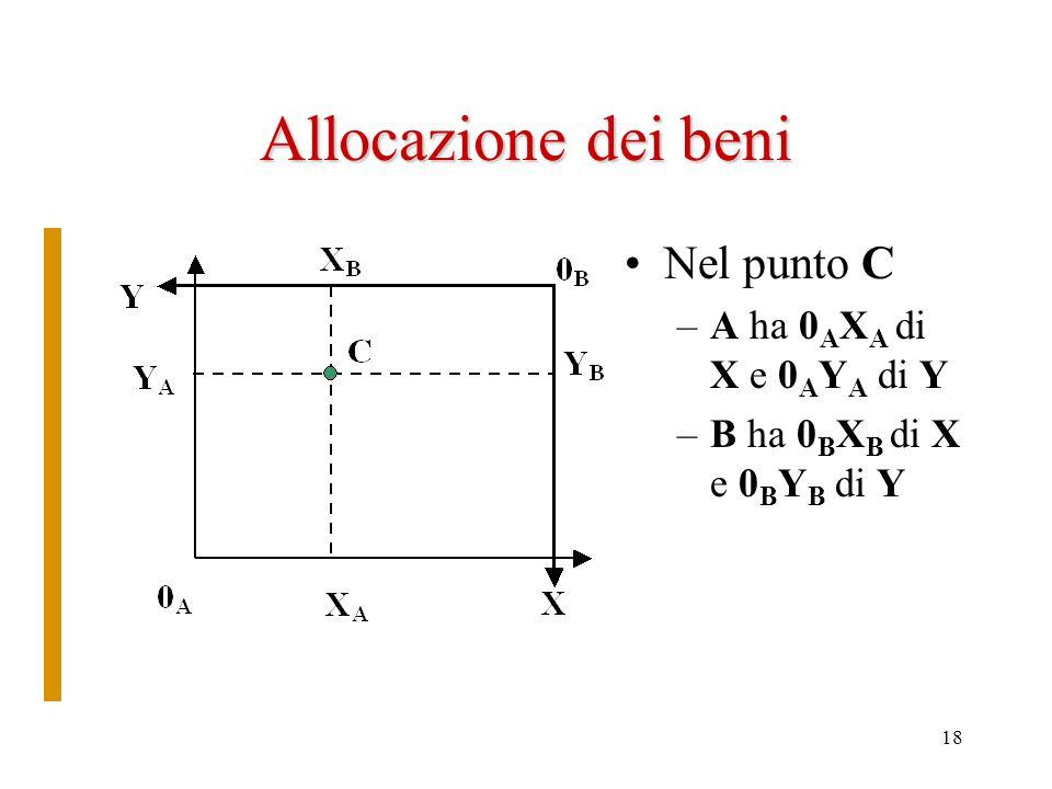 Allocazione dei beni Nel punto C A ha 0AXA di X e 0AYA di Y