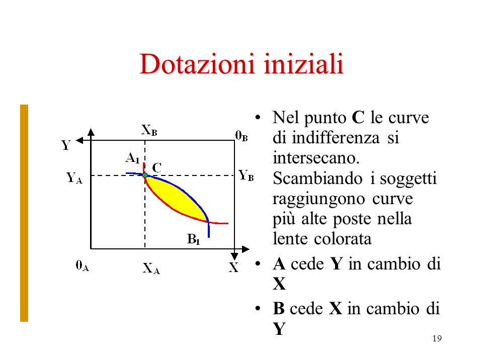 Dotazioni iniziali Nel punto C le curve di indifferenza si intersecano. Scambiando i soggetti raggiungono curve più alte poste nella lente colorata.