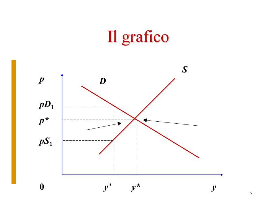 Il grafico S p D pD1 p* pS1 y' y* y