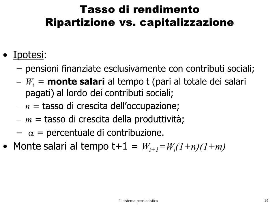 Tasso di rendimento Ripartizione vs. capitalizzazione