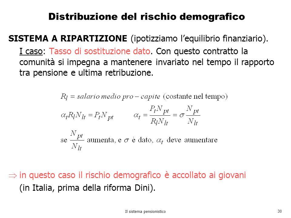 Distribuzione del rischio demografico