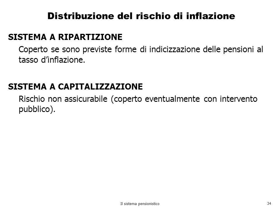 Distribuzione del rischio di inflazione