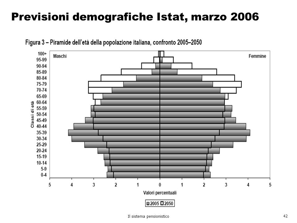 Previsioni demografiche Istat, marzo 2006