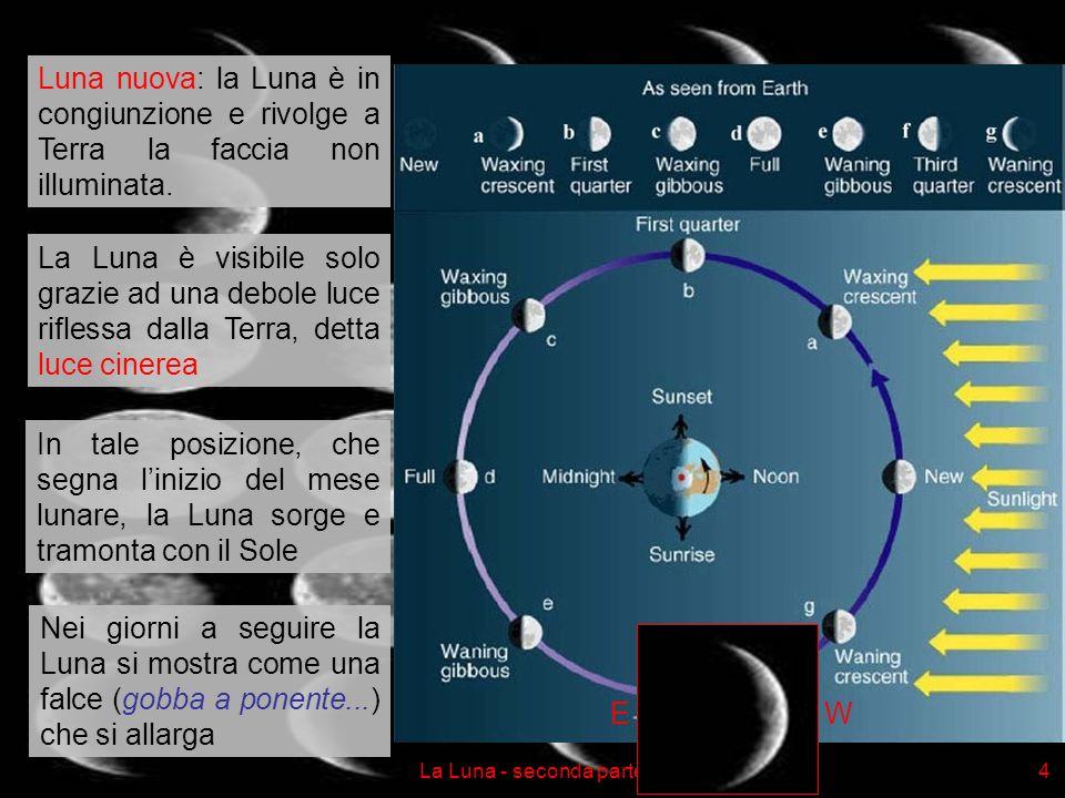 Luna nuova: la Luna è in congiunzione e rivolge a Terra la faccia non illuminata.
