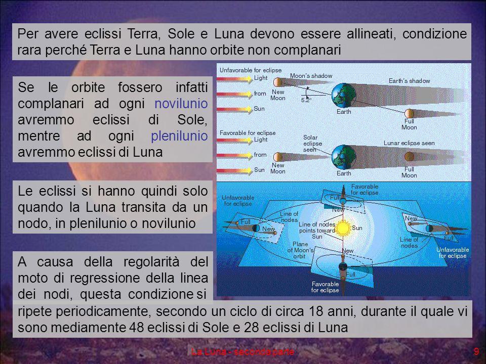 Per avere eclissi Terra, Sole e Luna devono essere allineati, condizione rara perché Terra e Luna hanno orbite non complanari