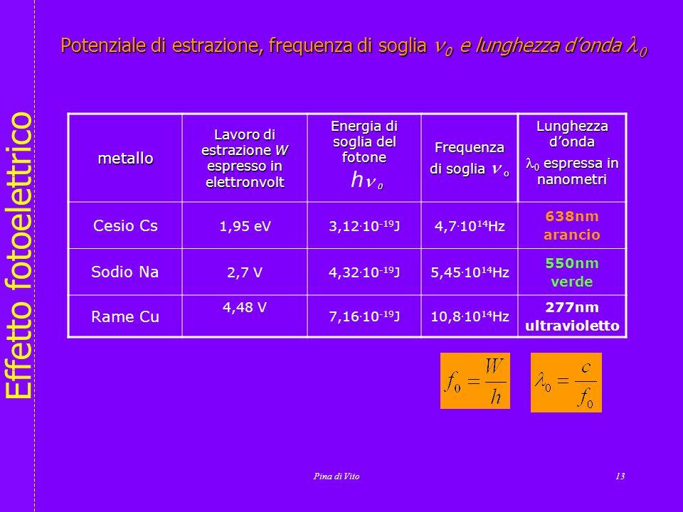 Potenziale di estrazione, frequenza di soglia n0 e lunghezza d'onda l0