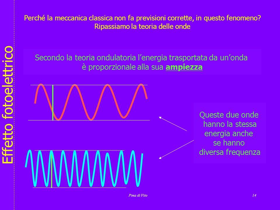 Secondo la teoria ondulatoria l'energia trasportata da un'onda