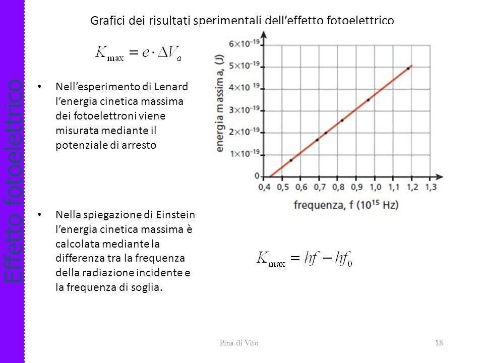 Grafici dei risultati sperimentali dell'effetto fotoelettrico