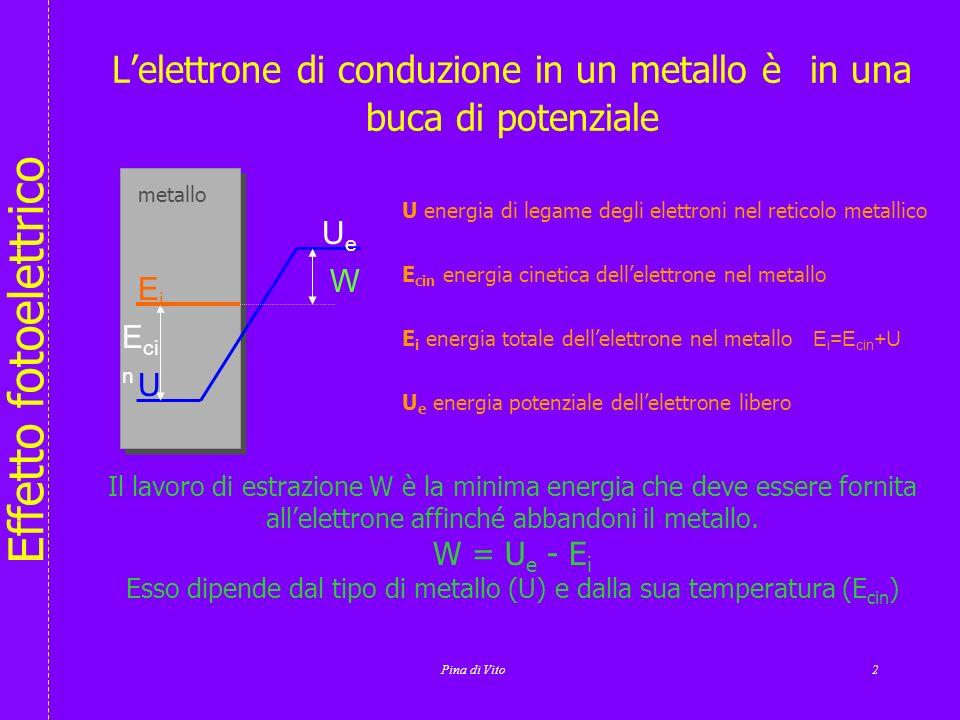 L'elettrone di conduzione in un metallo è in una buca di potenziale