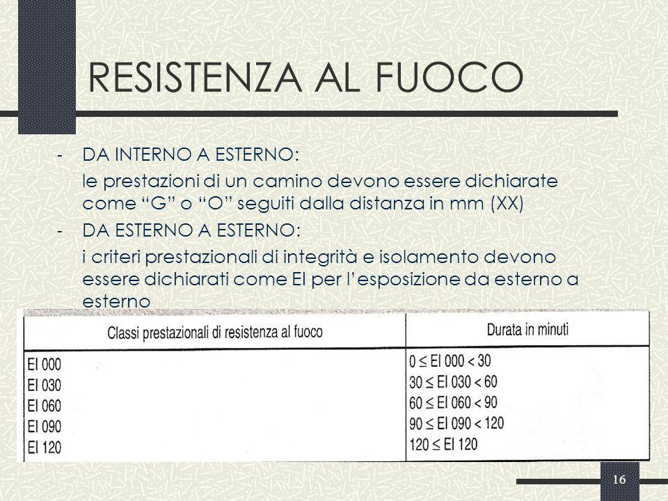RESISTENZA AL FUOCO DA INTERNO A ESTERNO: