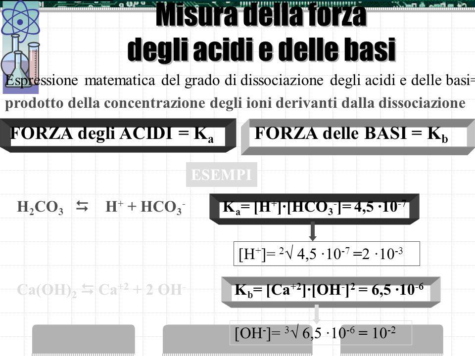 Misura della forza degli acidi e delle basi