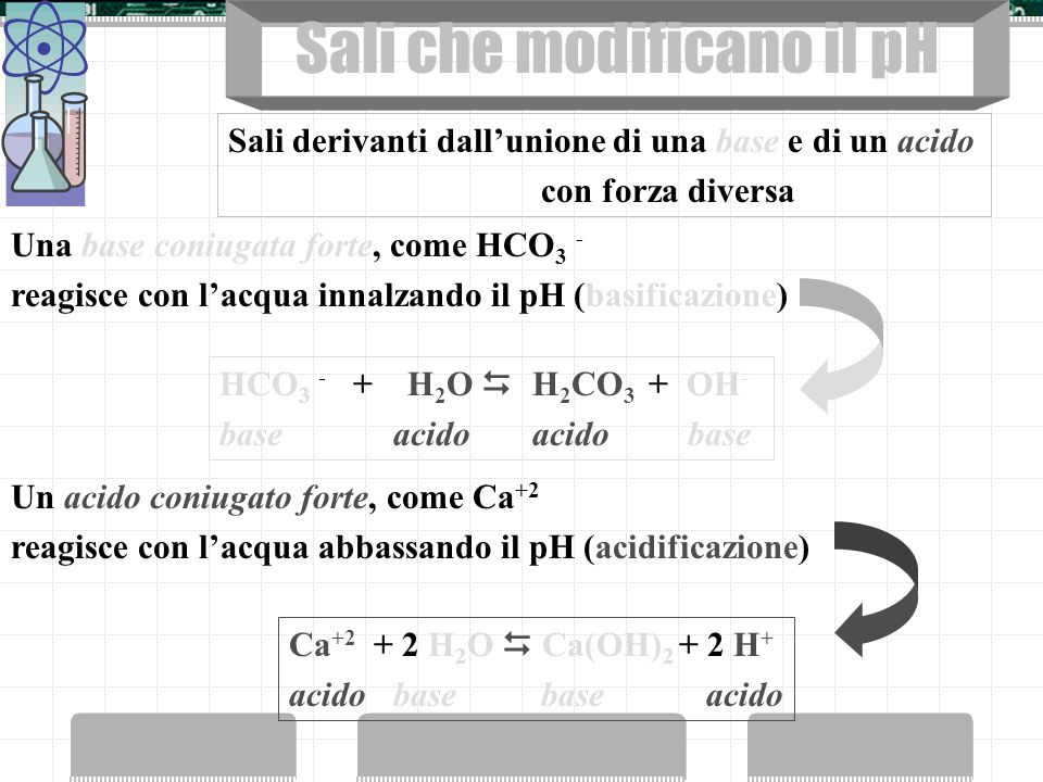 Sali che modificano il pH