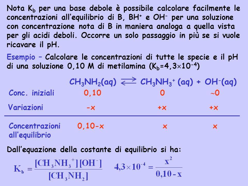 CH3NH2(aq) CH3NH3+ (aq) + OH-(aq)