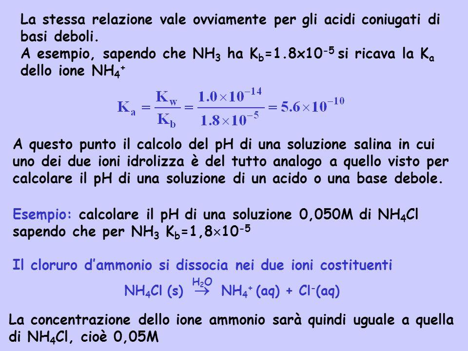 NH4Cl (s)  NH4+ (aq) + Cl-(aq)