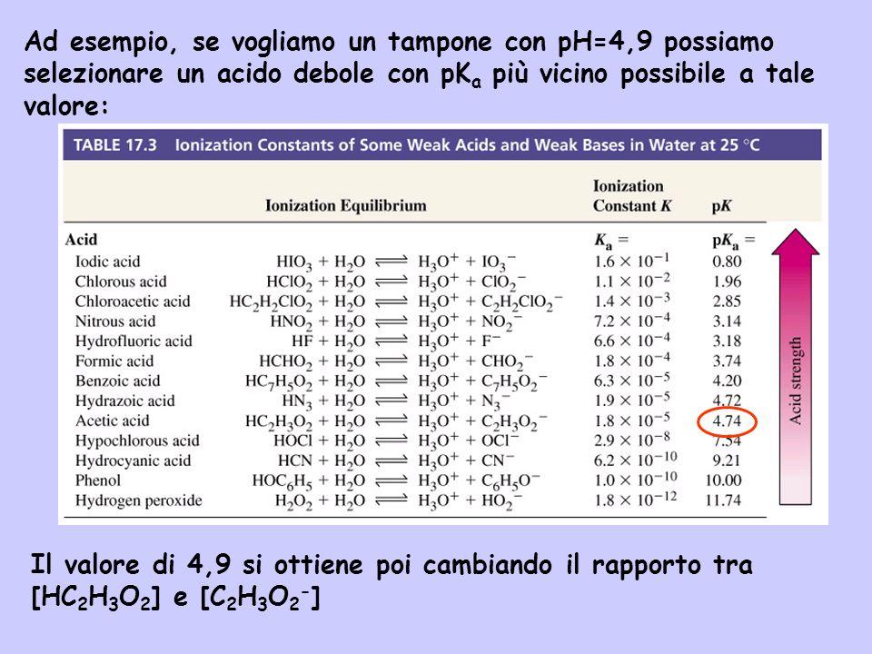 Ad esempio, se vogliamo un tampone con pH=4,9 possiamo selezionare un acido debole con pKa più vicino possibile a tale valore: