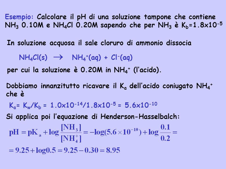 Esempio: Calcolare il pH di una soluzione tampone che contiene NH3 0
