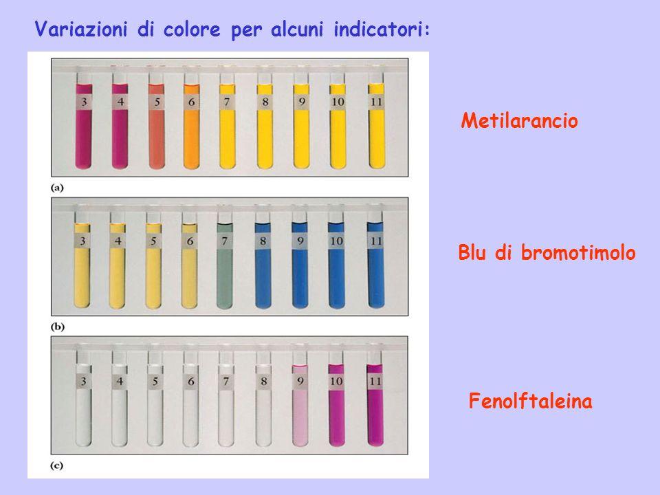 Variazioni di colore per alcuni indicatori: