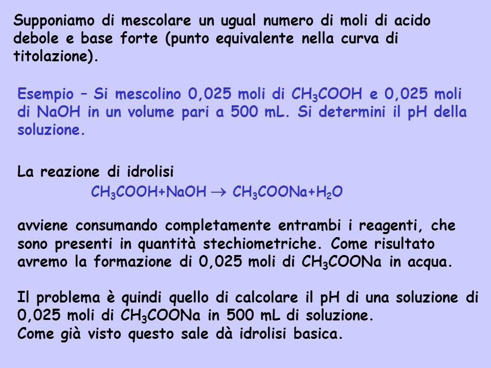 La reazione di idrolisi