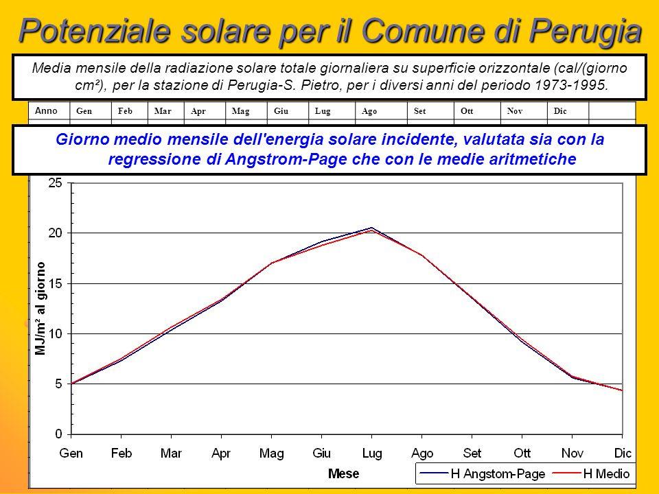 Potenziale solare per il Comune di Perugia