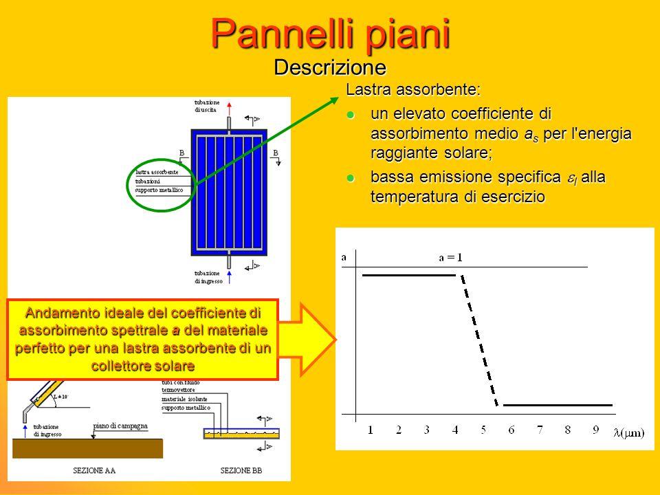Pannelli piani Descrizione Lastra assorbente: