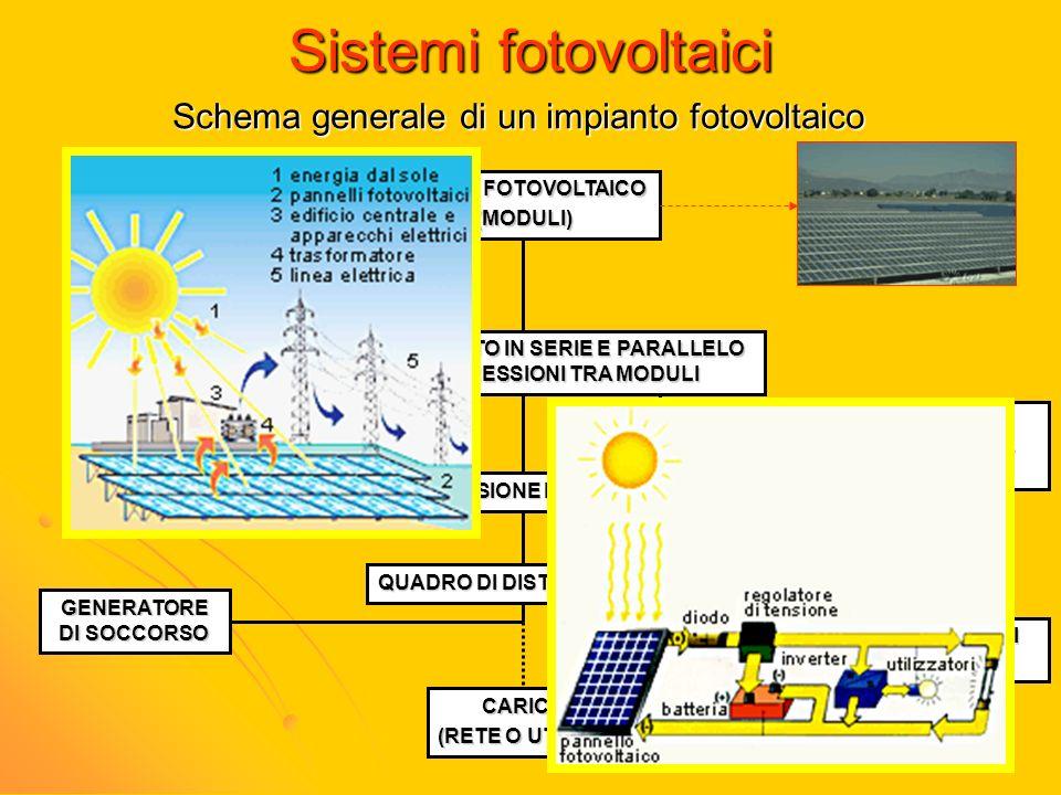 Sistemi fotovoltaici Schema generale di un impianto fotovoltaico