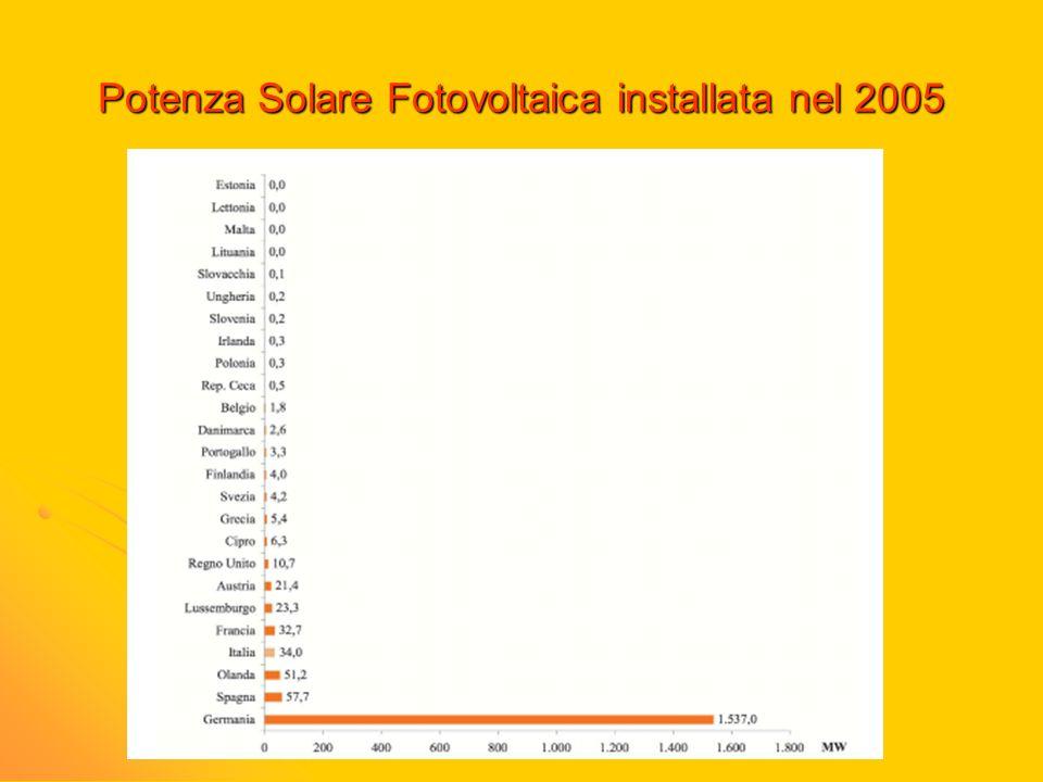 Potenza Solare Fotovoltaica installata nel 2005