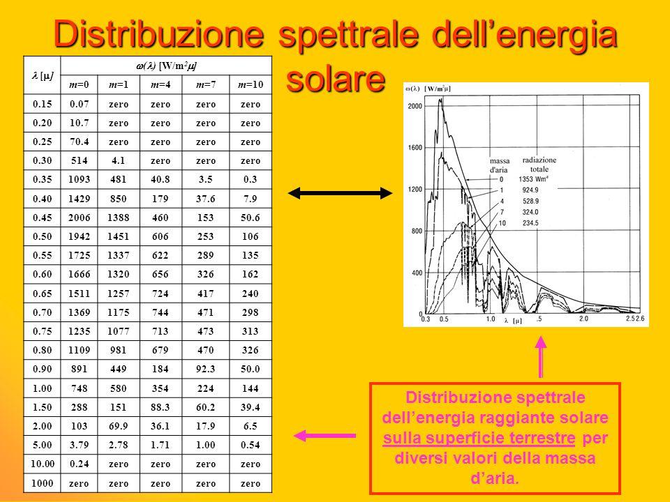 Distribuzione spettrale dell'energia solare