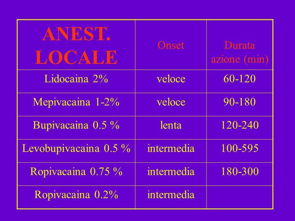 ANEST. LOCALE Onset Durata azione (min) Lidocaina 2% veloce 60-120