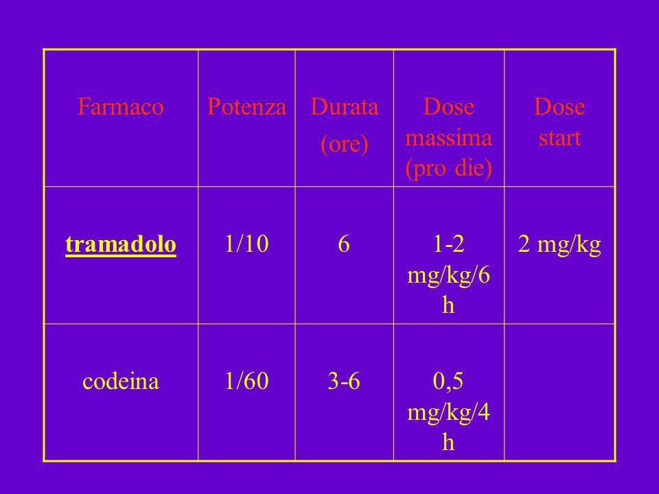 Farmaco Potenza. Durata. (ore) Dose massima (pro die) Dose start. tramadolo. 1/10. 6. 1-2 mg/kg/6h.