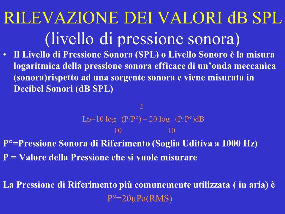 RILEVAZIONE DEI VALORI dB SPL (livello di pressione sonora)