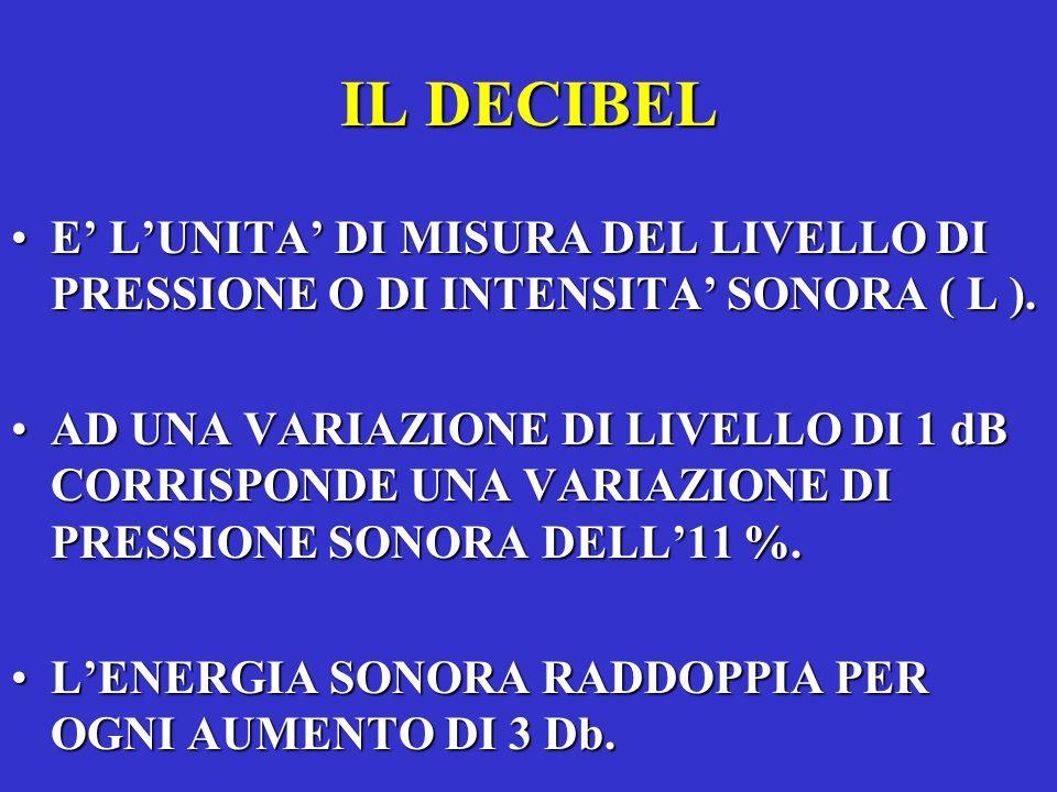 IL DECIBEL E' L'UNITA' DI MISURA DEL LIVELLO DI PRESSIONE O DI INTENSITA' SONORA ( L ).