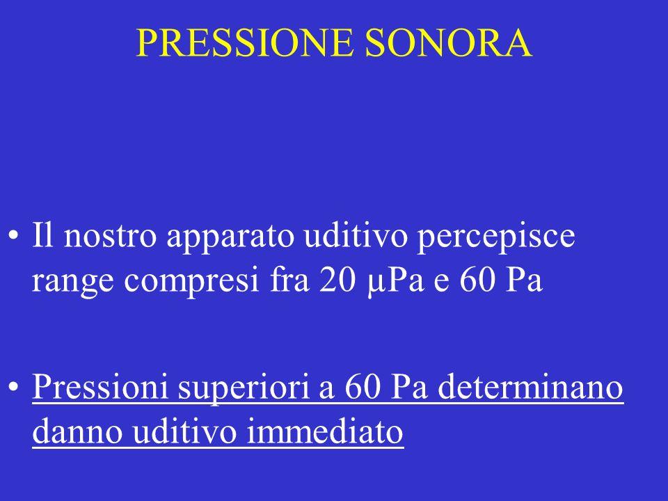 PRESSIONE SONORA Il nostro apparato uditivo percepisce range compresi fra 20 µPa e 60 Pa.
