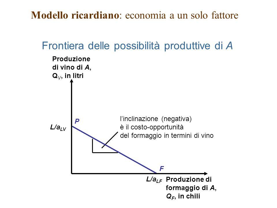 Frontiera delle possibilità produttive di A