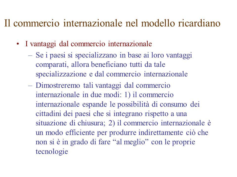 Il commercio internazionale nel modello ricardiano
