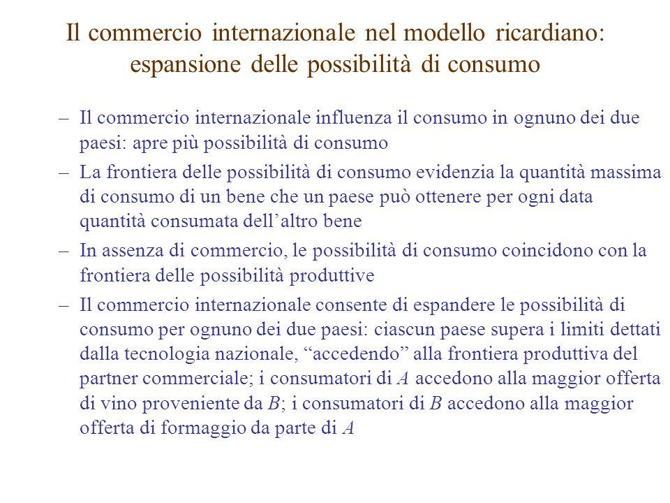 Il commercio internazionale nel modello ricardiano: espansione delle possibilità di consumo