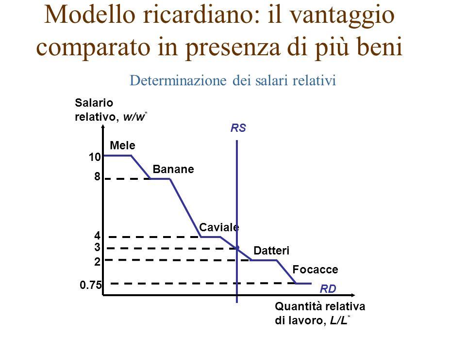 Modello ricardiano: il vantaggio comparato in presenza di più beni