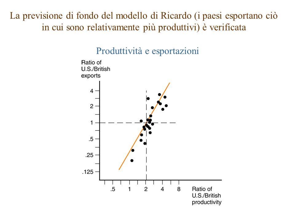 Produttività e esportazioni