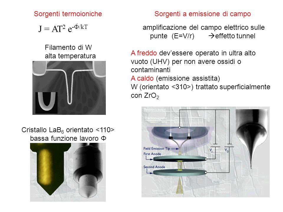 J = AT2 e-F/kT Sorgenti termoioniche Sorgenti a emissione di campo
