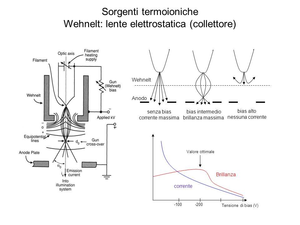 Sorgenti termoioniche Wehnelt: lente elettrostatica (collettore)