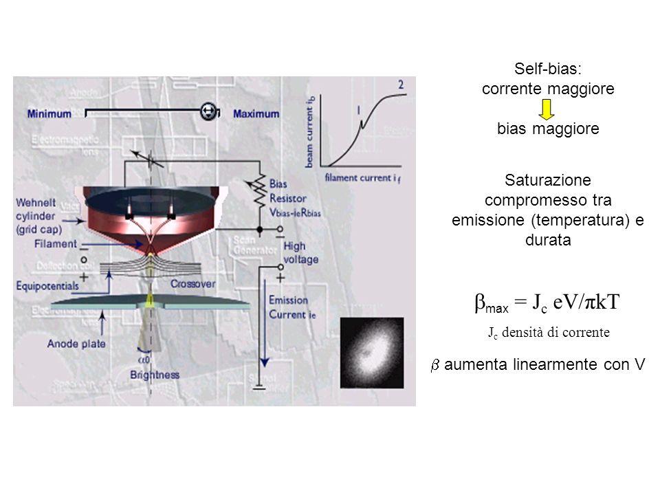 compromesso tra emissione (temperatura) e durata