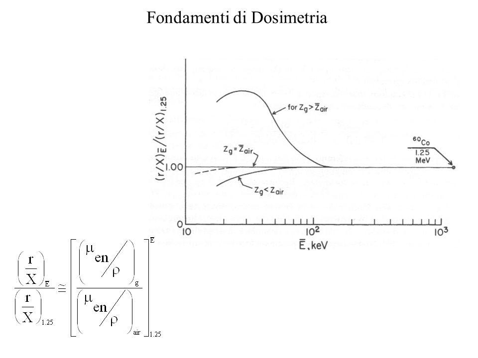Qui la dipendenza dall'energia è normalizzata per il cobalto 60 per dosimetri aventi z > di z air o z < di z air.